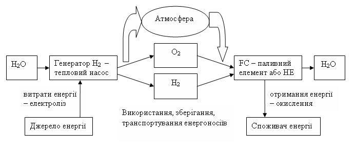 Схема перетворення енергії